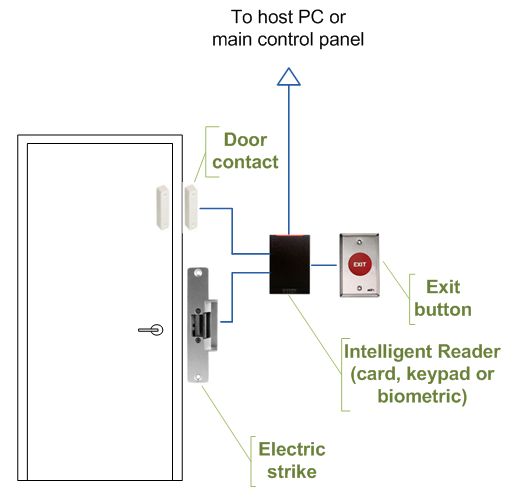 Intelligent Access Control Door Wiring Converge